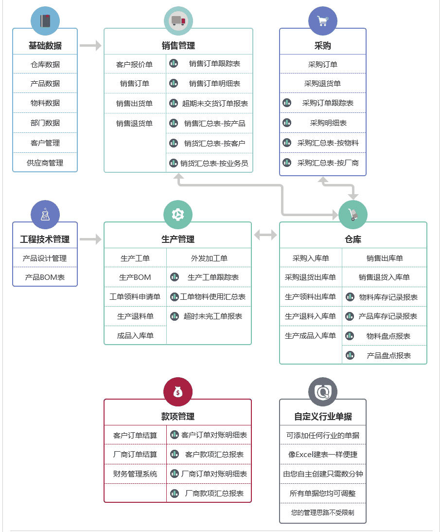 优企SEP_erp_功能流程图.png
